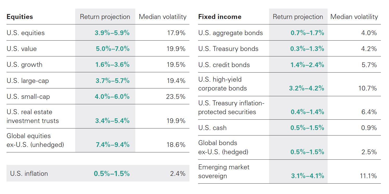 Asset class return outlooks