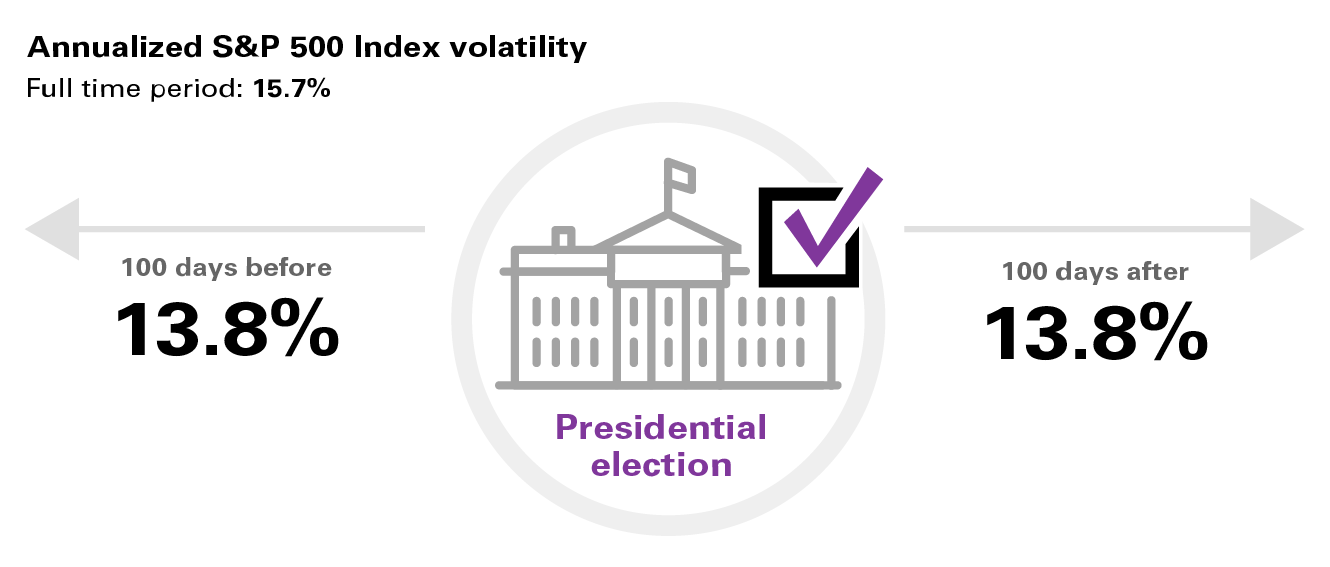 Equity volatility is lower in the weeks before and after an election