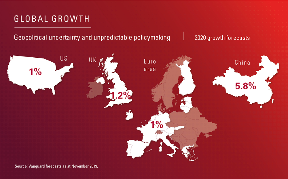 Global growth 2020 forecast