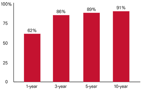 Percentage of Vanguard funds that outperformed their peer group average