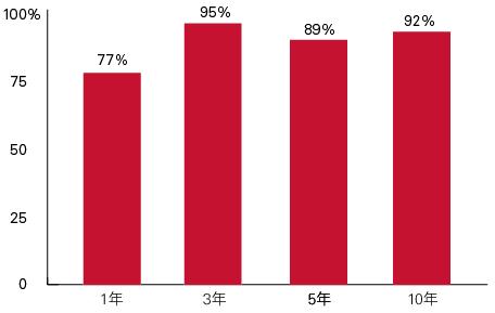 領航基金表現超越同類型基金平均值的百分比