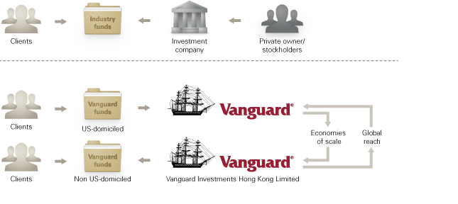 The Vanguard cost structure.