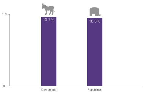Election figure 2