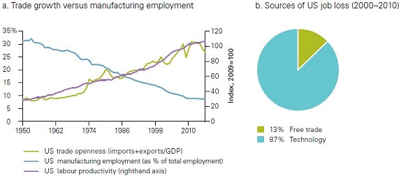 Figure 1. Trade increases growth but can lead to job loss; however, it's not the sole culprit