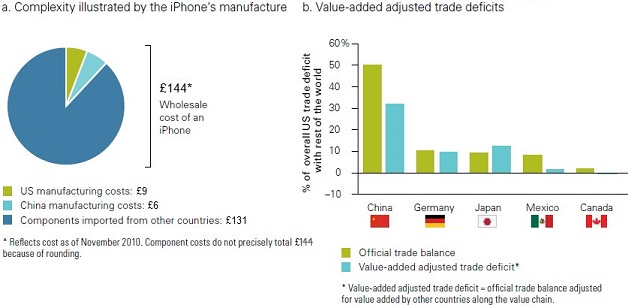 Figure 2. The trade deficit does not tell the whole story