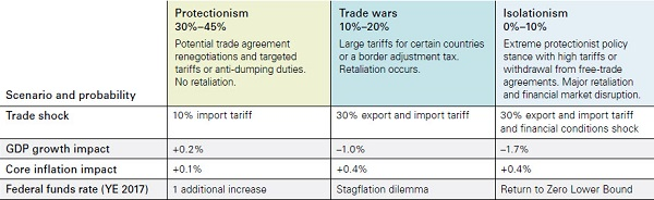 Table 1. The likely economic impact is not what you would expect