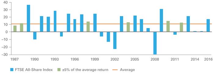 Long-term average returns chart