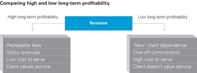 Achieving profitable growth