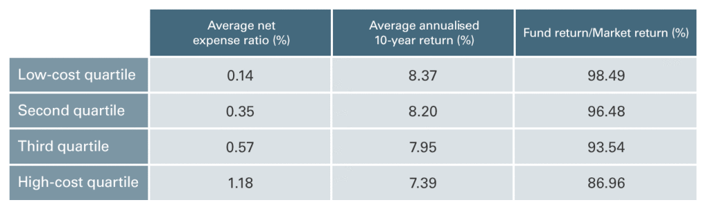 Average annualised returns of S&P 500 index funds by cost quartile, 2007–2017 chart