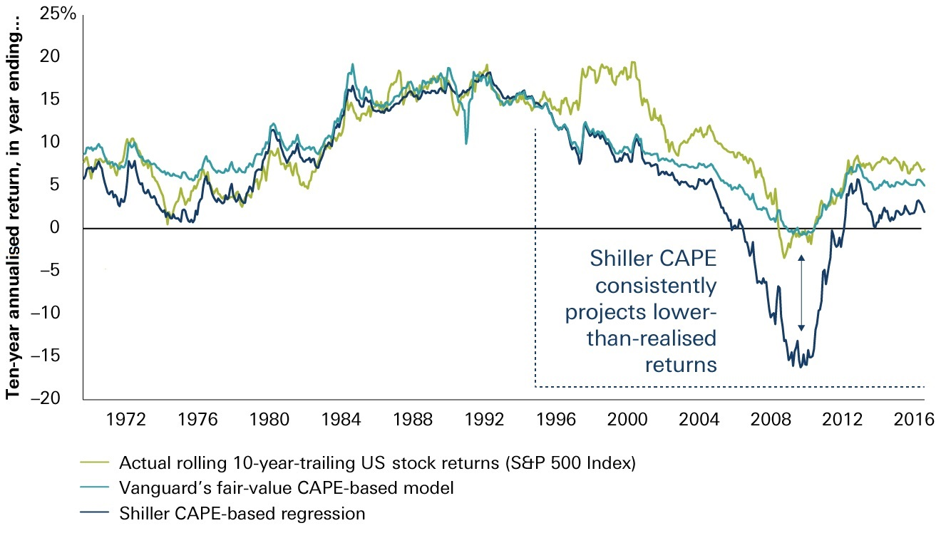 CAPE forecasting chart