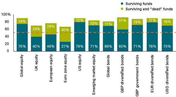 percentage of underperforming actively managed funds (using prospectus benchmark) over 10 years