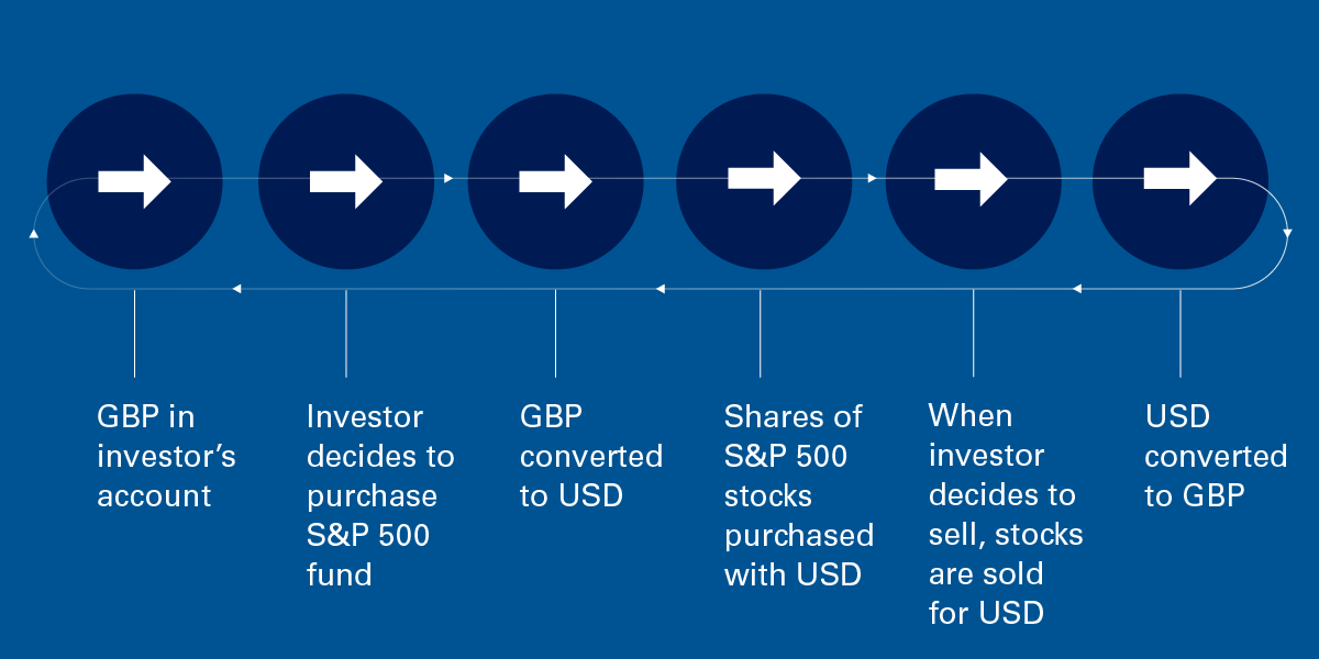 Six steps to international investment