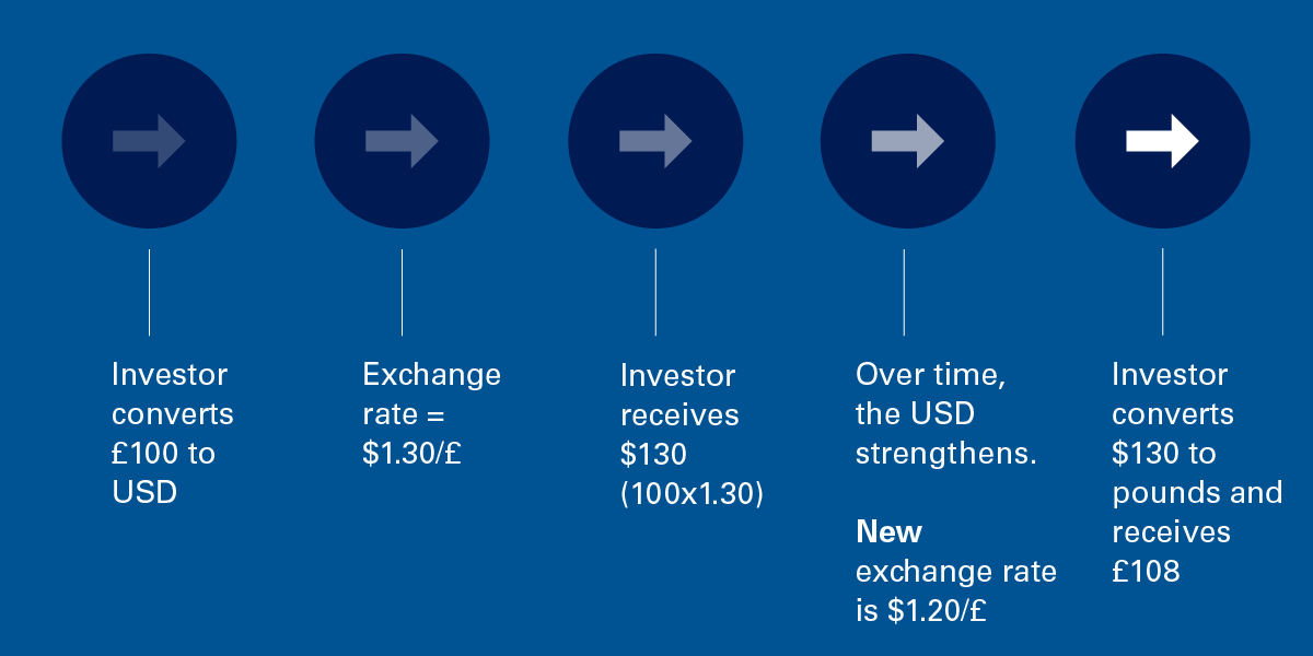 If the overseas currency strengthens, return is increased