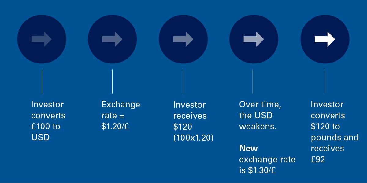 If the overseas currency weakens, return is decreased