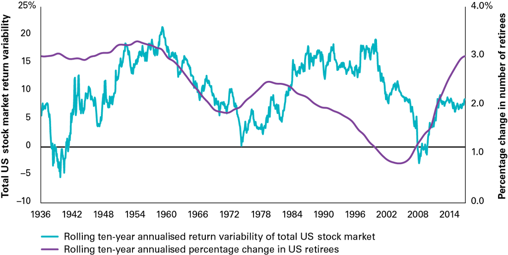 Stock market return variability since 1936