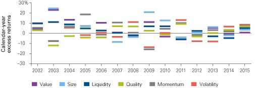 Figure 1. Equity factor tilts relative performance has been inconsistent