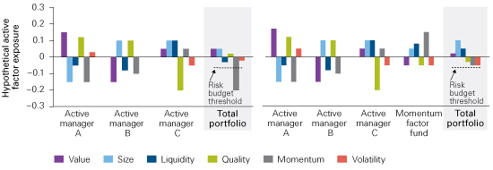 Figure 3. Equity factor tilts can help investors calibrate risk exposures