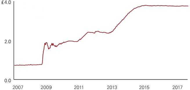 Total assets on the Fed's balance sheet