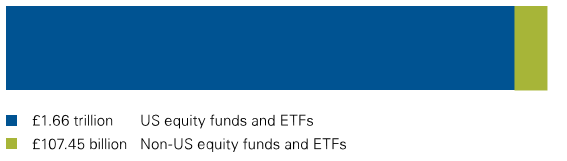 Equity assets managed by Vanguard: about £1.7 trillion