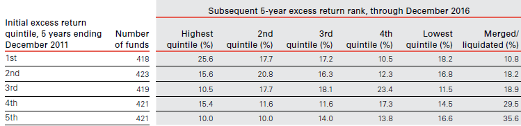 Actively managed UK equity funds failed to show consistent outperformance