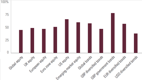 Figure 1: Percentage of active funds that underperformed relative to their benchmarks over 12 months