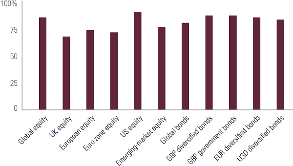 Figure 2: Percentage of active funds that underperformed relative to their benchmarks over ten years