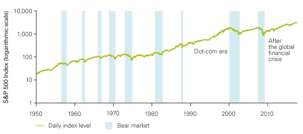 The S&P 500 bear and bull market scale