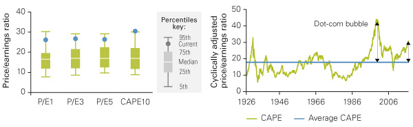 The S&P 500 Index P/E and CAPE chart