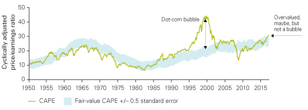 The Shiller CAPE cyclical adjustment P/E ratio chart