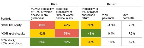 The benefits of global diversification risk return chart