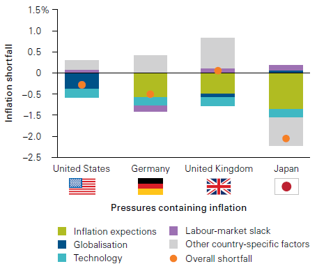 Inflation shortfall