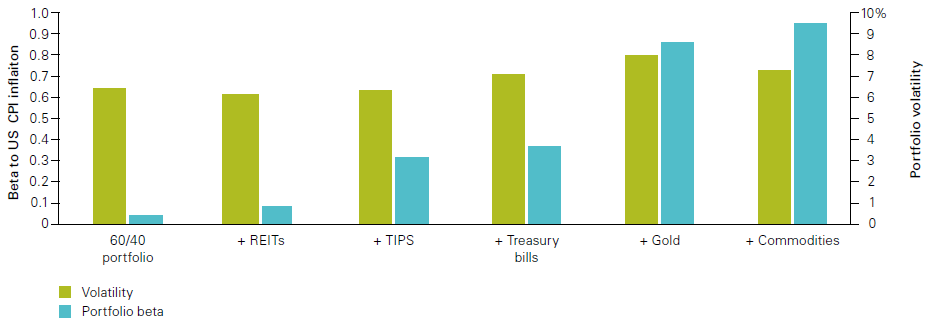 Options for hedging inflation
