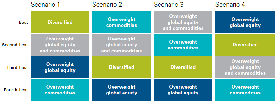 FOptimal portfolios for each scenario