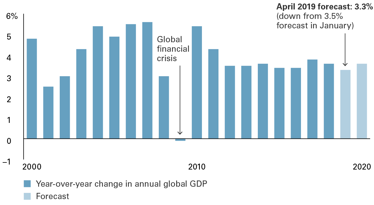 Alternative text for chart: The International Monetary Fund projects global economic growth to slow down to 3.3% in 2019, the lowest rate since the global financial crisis, before picking up in 2020 to 3.6%.