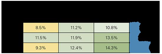 data suggest that a liquidity premium exists across the size spectrum