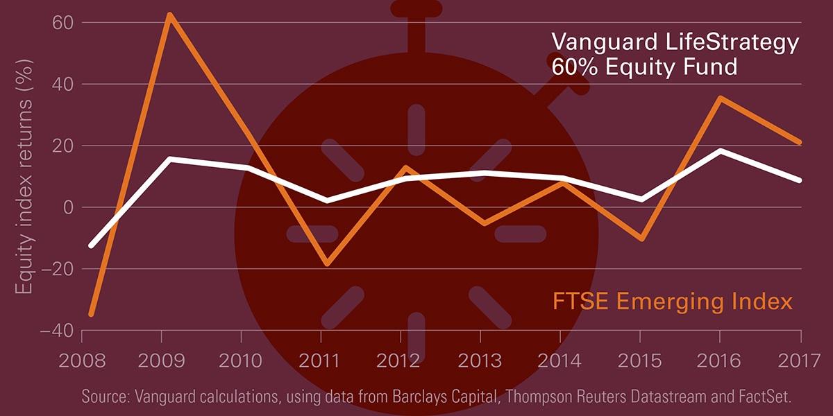 Vanguard LifeStrategy 60% Equity Fund
