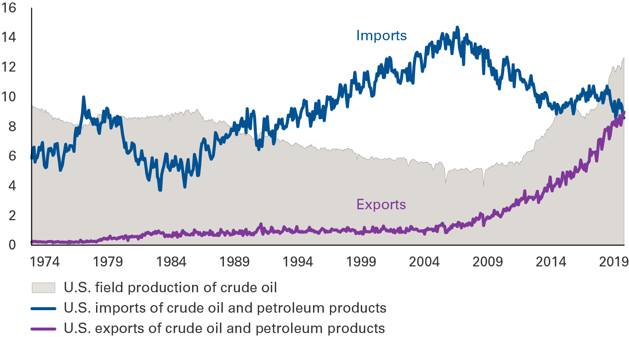 Two lines showing imports and exports of U.S. crude oil and petroleum products, overlaid on a mountain chart showing U.S. field production of crude oil, all for the period January 1973 through October 2019. U.S. oil imports nearly quadrupled between early 1985 and the middle of 2006. But since peaking at nearly 14.7 million of barrels per day in the middle of 2006, U.S. oil imports have declined more than 40 percent, to about 8.6 million barrels per day. The decline in U.S. oil imports has been enabled by a rise of nearly 150 percent over the same period in the production of U.S. crude oil. The U.S. now produces more than 12.5 million of barrels of oil daily. Finally, U.S. exports of crude oil and petroleum products have surged more than seven-fold since the middle of 2006, to nearly 9 million barrels daily.