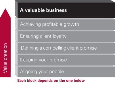 Five building blocks