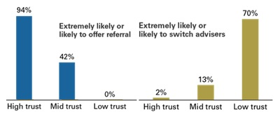 Trust gap chart scale from high to low