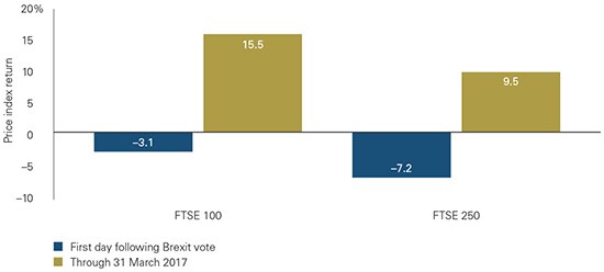 Figure 1: Investors changed their minds soon after the referendum