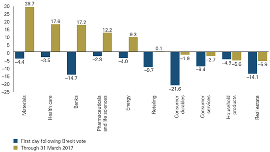 Figure 2: Not all sectors have benefited equally