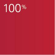 Vanguard Lifestrategy 80 >> Vanguard Etfs And Index Funds