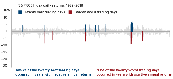The markets' worst days and best days are often close together