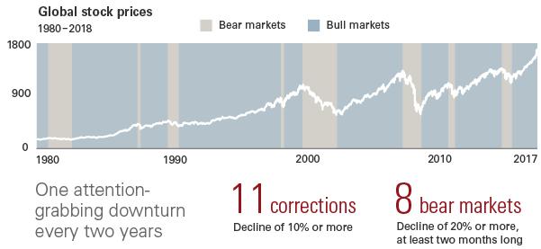 Market downturns aren't rare