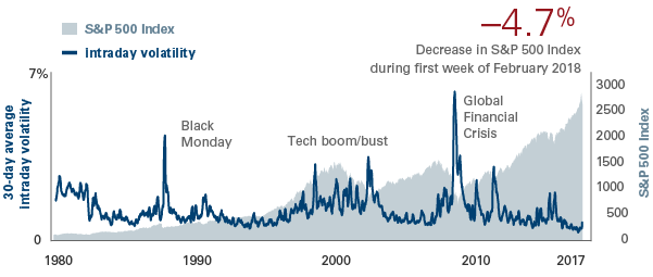 Many downturns barely register when taking a long-term perspective